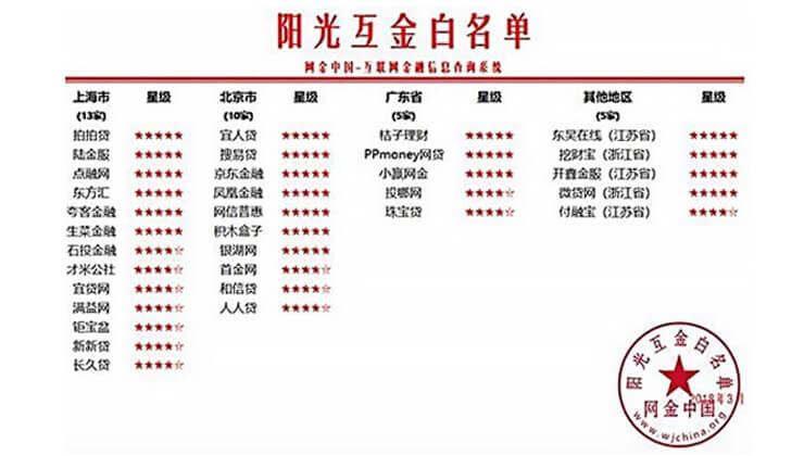 连续15次被评为网金中国阳光互金五星平台(截至2018年3月)